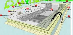 Waterproofing Concrete Swimming Pools Online Waterproofing Shop