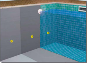 Waterproofing Concrete Swimming Pools